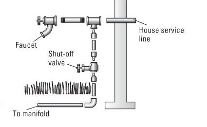 Install the Pipes, Sprinklers and Connect to Water Supply